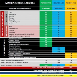 Matriz Curricular 2014 Integrado
